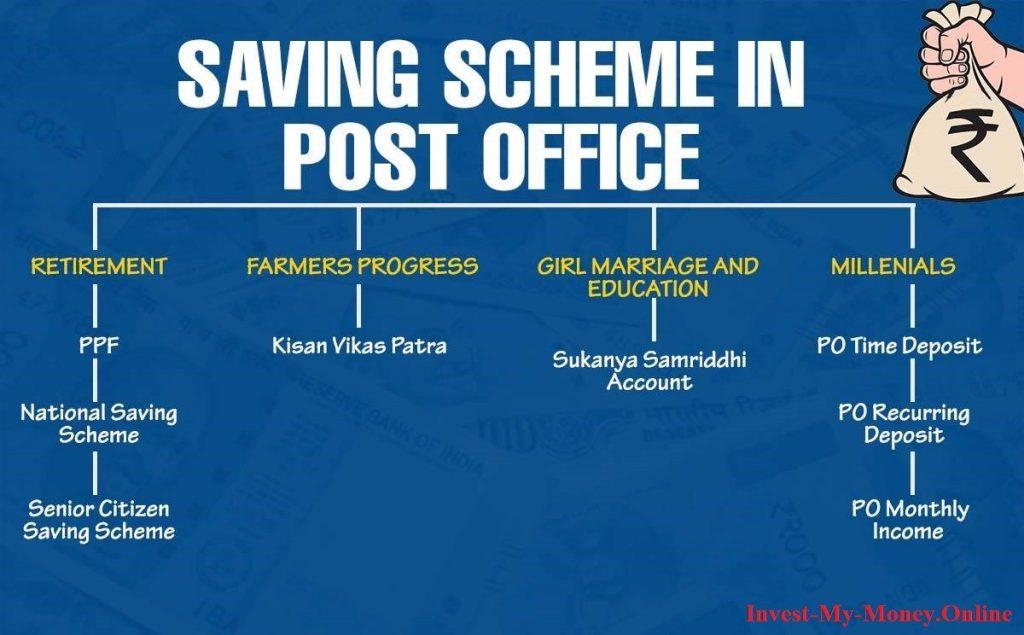 Post Office Schemes to get money