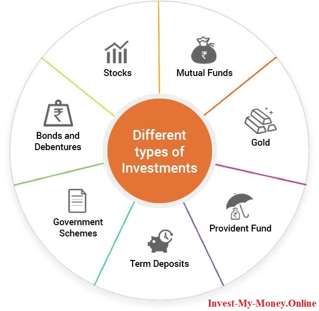 Different Investment Types