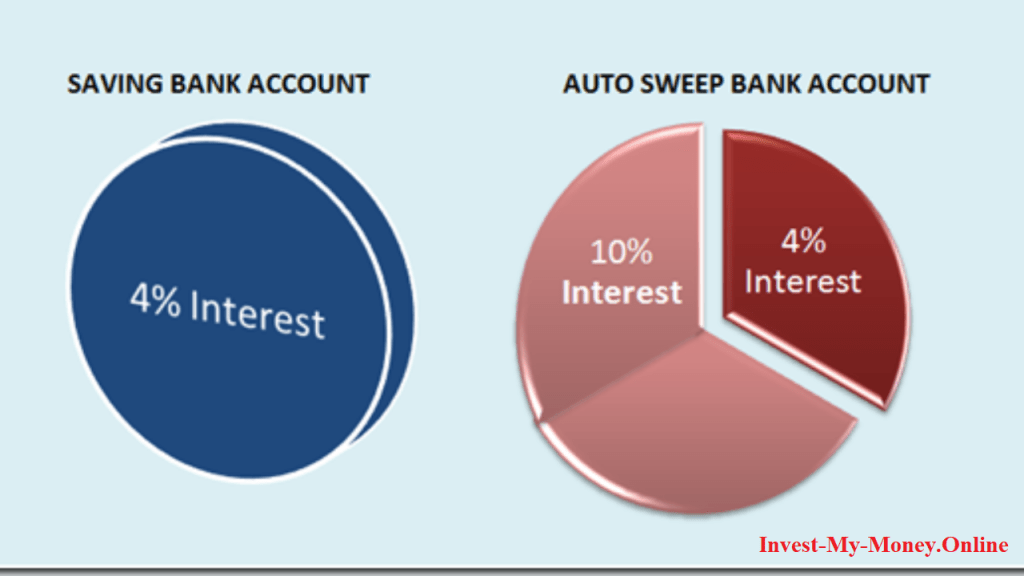 Fixed Deposit Sweep-in to make money