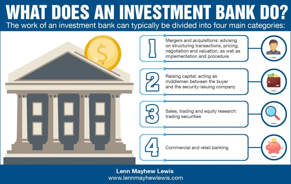 What Does An Investment Bank Do?