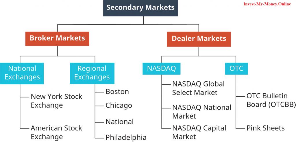 Stock Exchange Alternatives