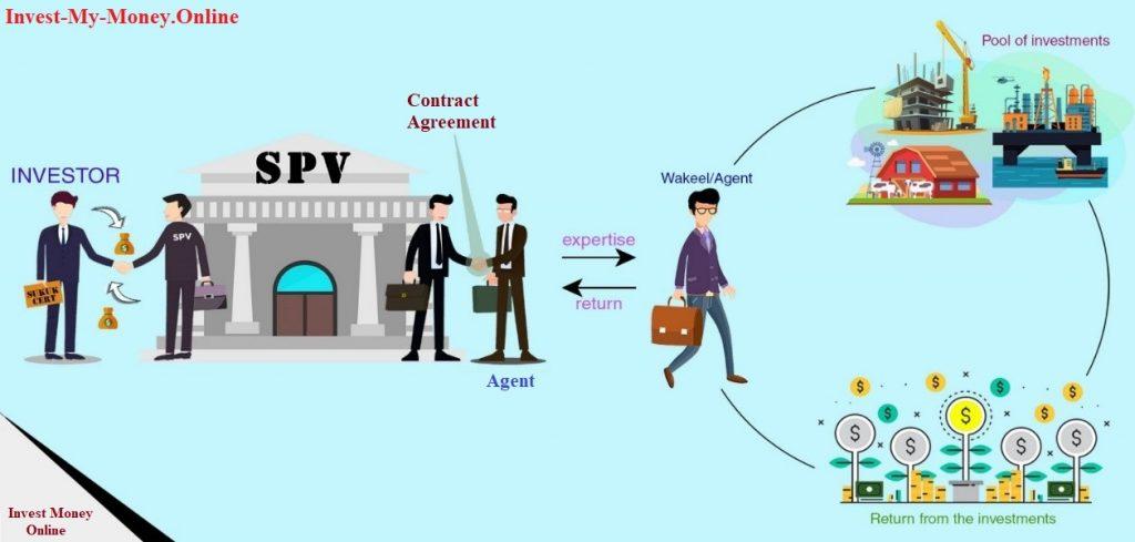 SPV Bonds