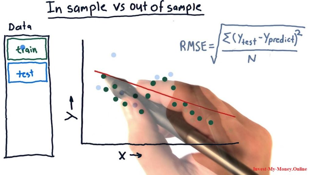 Meaning of In-sample and out-of-sample Data